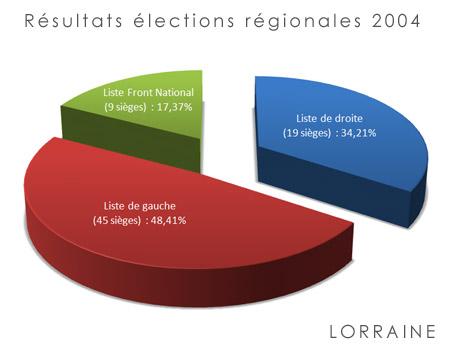 resultat-regionale-lorraine