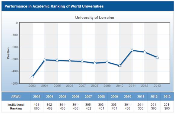 Les variations de la position de l'université de Lorraine au classement de Shangaï