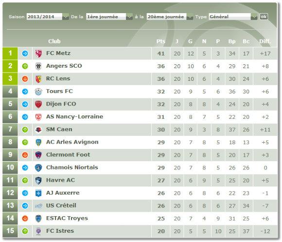 Classement de Ligue 2 à la veille de la 21ème journée de championnat. Source : lfp.fr