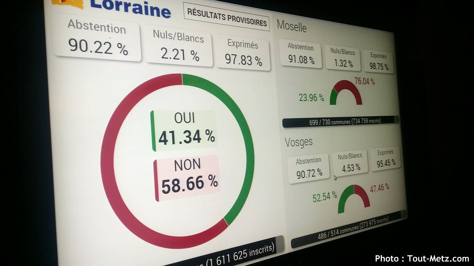 Photo of Résultats définitifs des votes pour la Gare de Vandières
