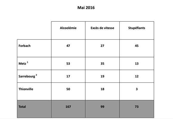 339 retraits de permis en moselle mai 2016. Black Bedroom Furniture Sets. Home Design Ideas