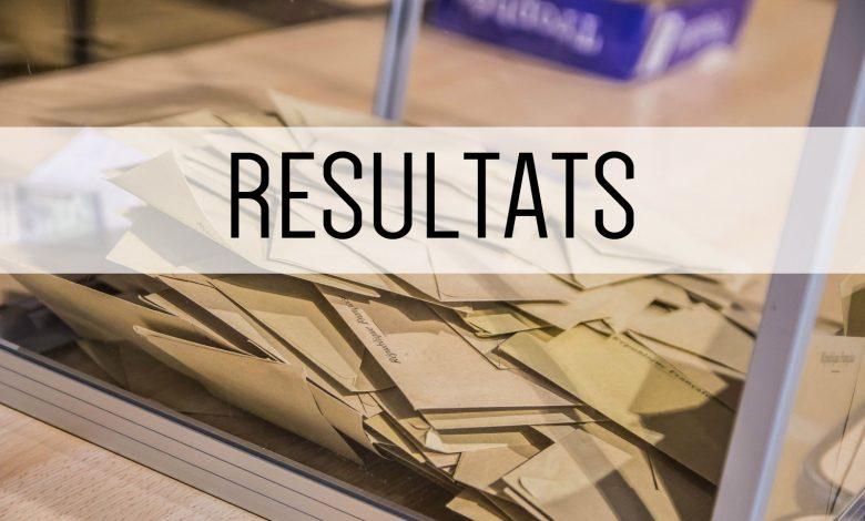 Photo of Résultats du 1er tour des élections municipales 2020 pour les communes de Moselle