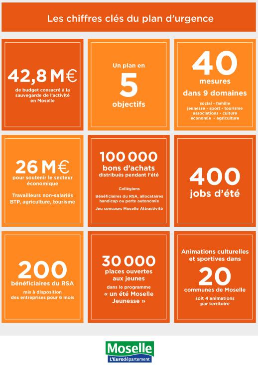 Photo of Plan d'urgence : la Moselle débloque 42,8 millions «tout de suite»